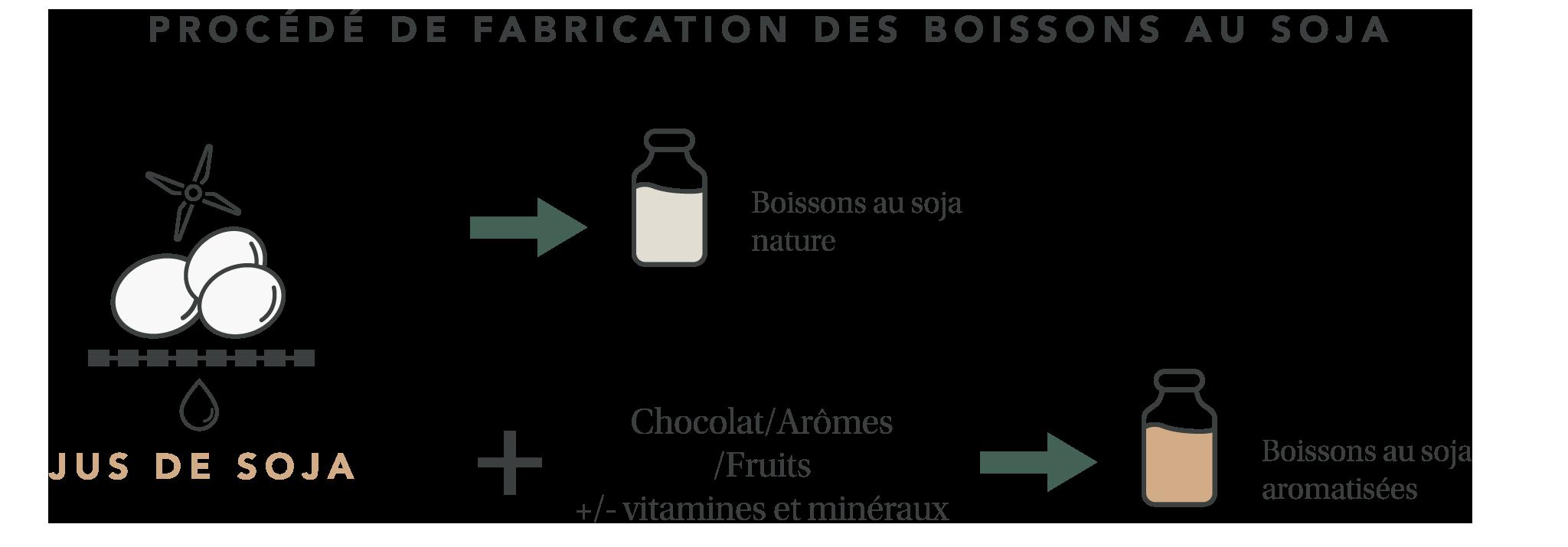 Procédé de fabrication des boissons au soja