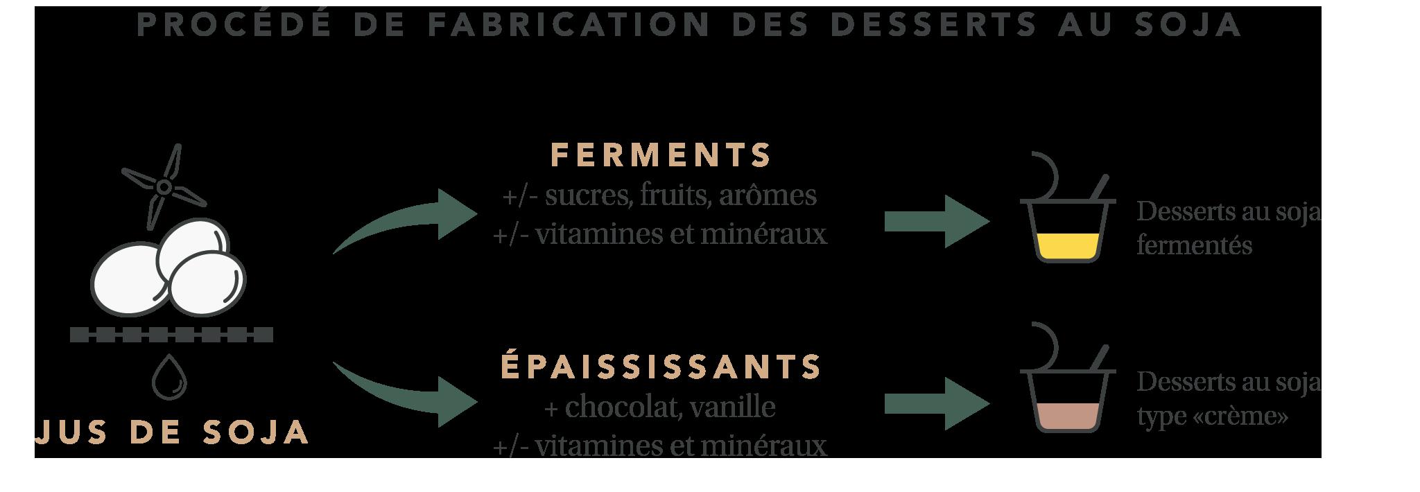 Procédé de fabrication des desserts au soja