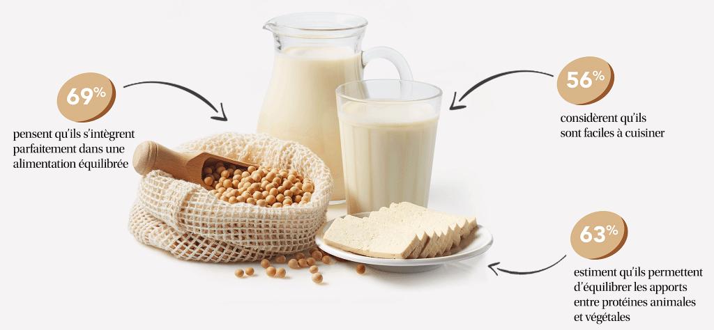 Les produits au soja plébiscités par les Français